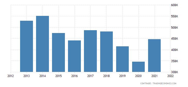 thailand exports sweden
