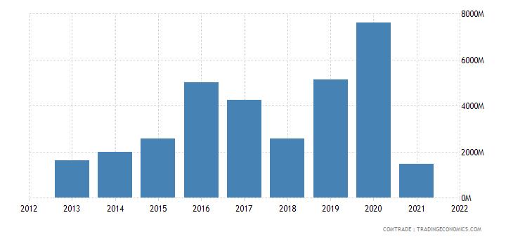 thailand exports switzerland