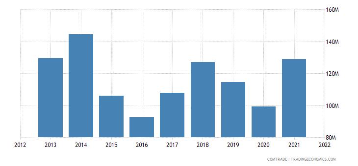 thailand exports tanzania