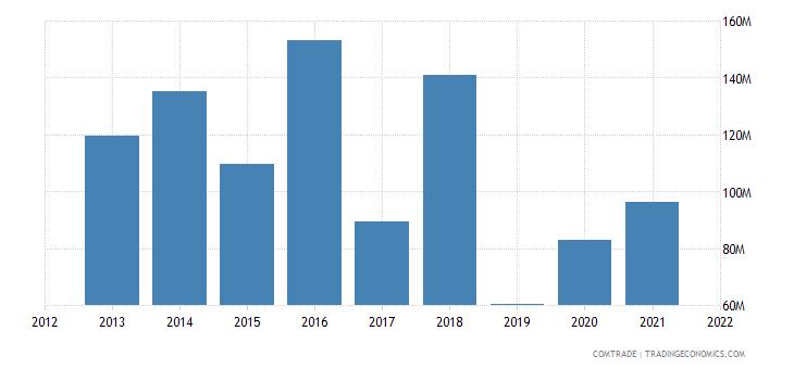 thailand exports tunisia