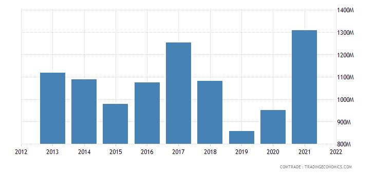 thailand exports turkey