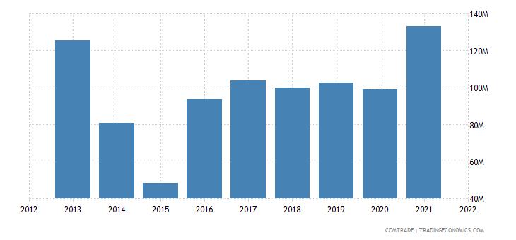 thailand exports ukraine