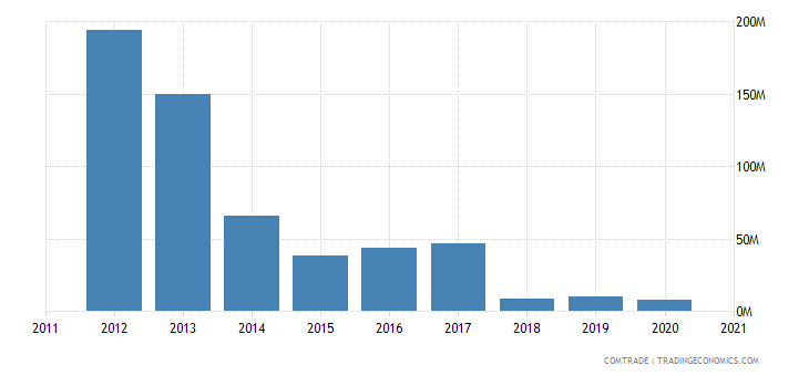thailand exports venezuela