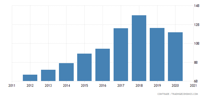 thailand exports vietnam