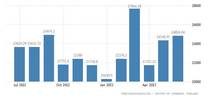 Thailand Exports | 2019 | Data | Chart | Calendar | Forecast | News