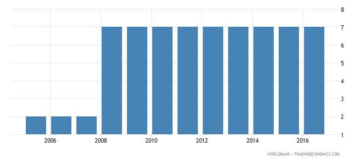 thailand extent of director liability index 0 to 10 wb data