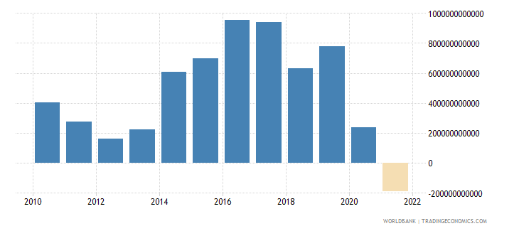 thailand external balance on goods and services constant lcu wb data