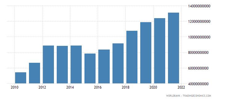thailand external debt stocks long term dod us dollar wb data