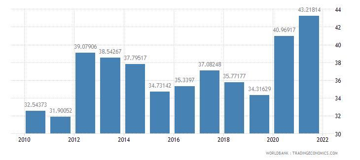 thailand external debt stocks percent of gni wb data