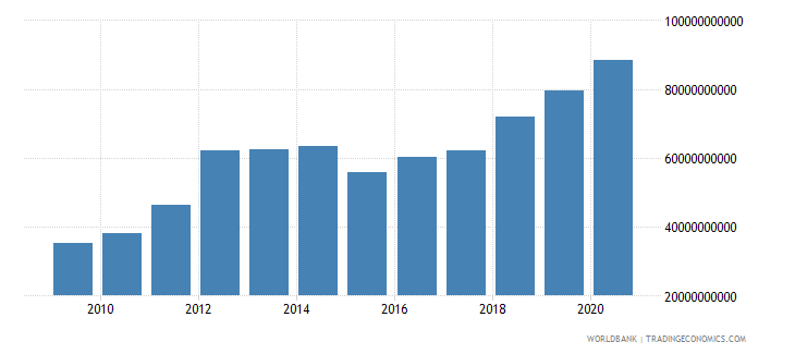 thailand external debt stocks private nonguaranteed png dod us dollar wb data
