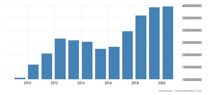 thailand external debt stocks public and publicly guaranteed ppg dod us dollar wb data