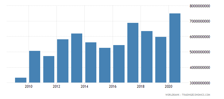 thailand external debt stocks short term dod us dollar wb data
