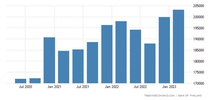 Thailand Total Gross External Debt | 2019 | Data | Chart | Calendar