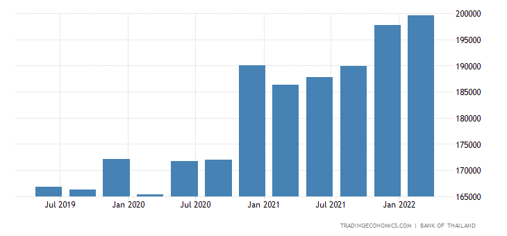 Thailand Total Gross External Debt