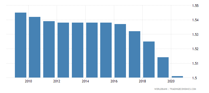 thailand fertility rate total births per woman wb data