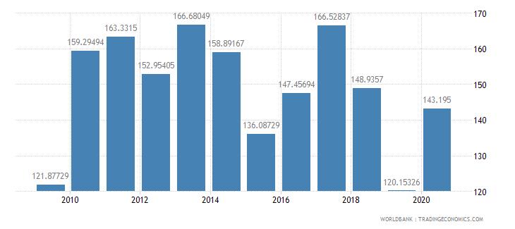 thailand fertilizer consumption kilograms per hectare of arable land wb data