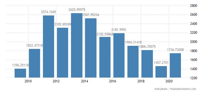 thailand fertilizer consumption percent of fertilizer production wb data