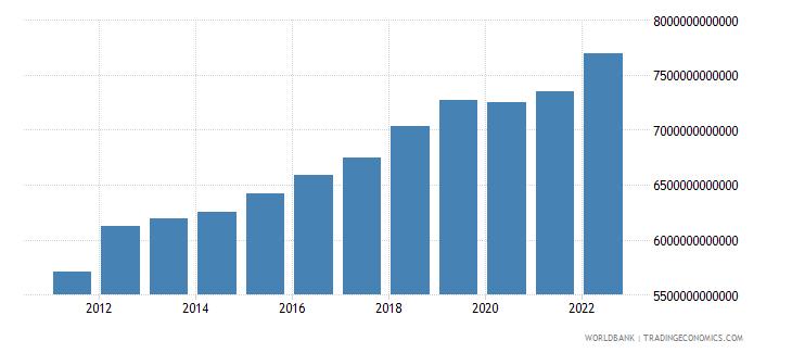 thailand final consumption expenditure constant lcu wb data