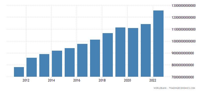 thailand final consumption expenditure current lcu wb data