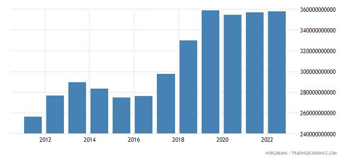 thailand final consumption expenditure us dollar wb data
