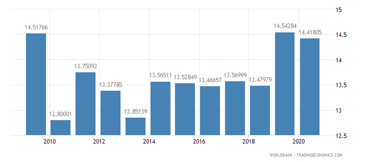 thailand food exports percent of merchandise exports wb data