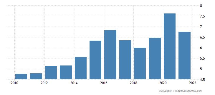 thailand food imports percent of merchandise imports wb data