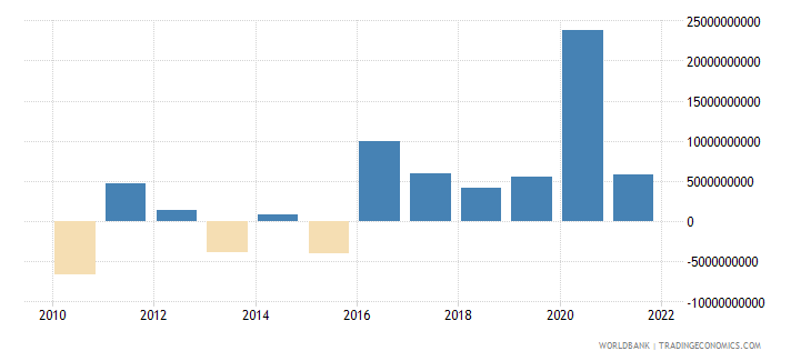 thailand foreign direct investment net bop us dollar wb data