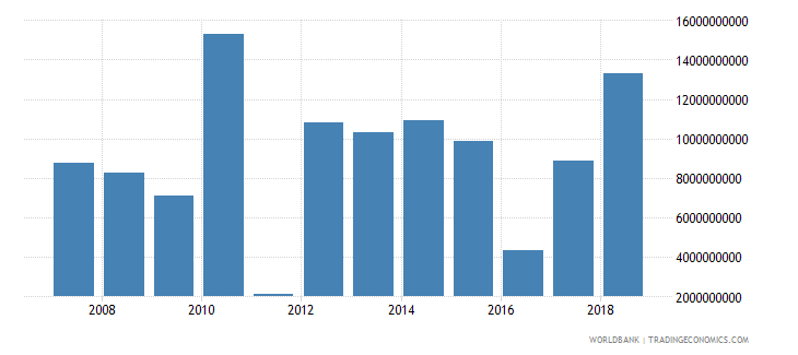 thailand foreign direct investment net inflows in reporting economy drs us dollar wb data