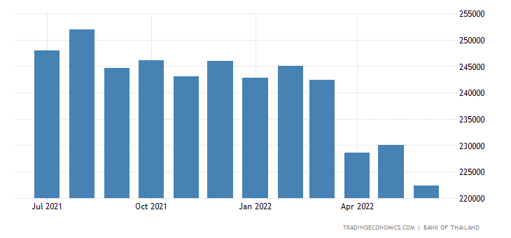 Thailand Foreign Exchange Reserves