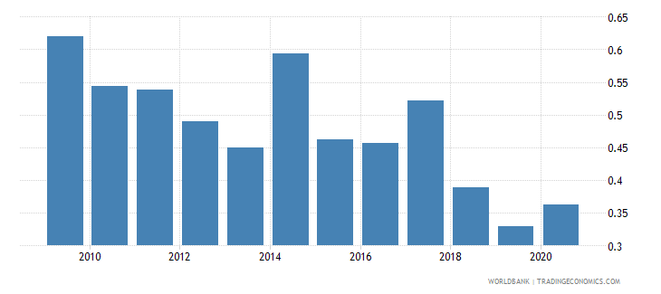 thailand forest rents percent of gdp wb data