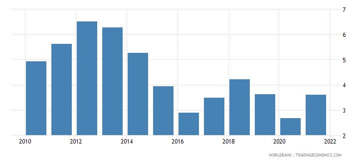 thailand fuel exports percent of merchandise exports wb data