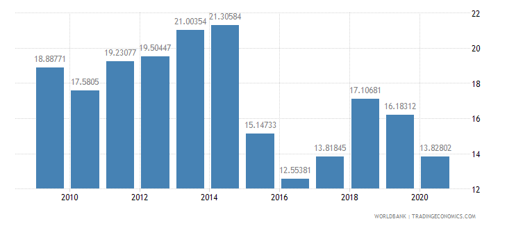 thailand fuel imports percent of merchandise imports wb data