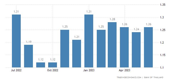 Thailand Gasoline Prices