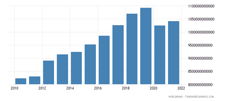 thailand gdp constant lcu wb data