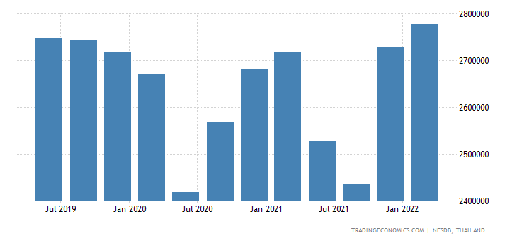 Thailand GDP Constant Prices | 2019 | Data | Chart