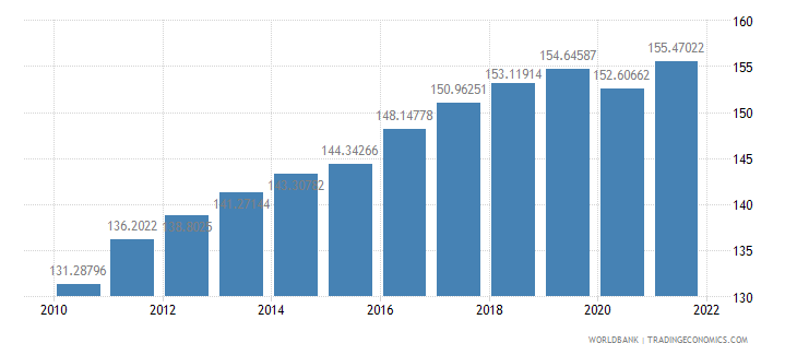 thailand gdp deflator base year varies by country wb data