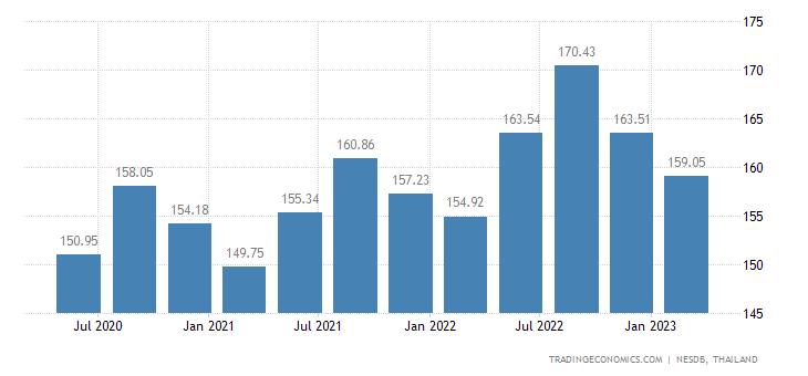 Thailand GDP Deflator