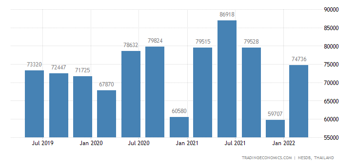 Thailand GDP From Construction