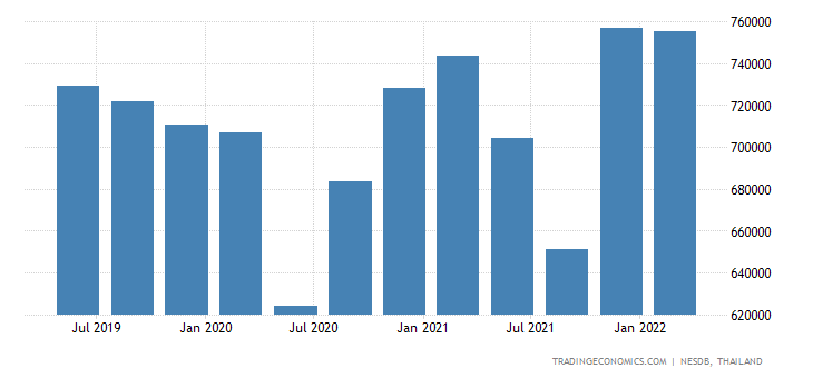 Thailand GDP From Manufacturing | 2019 | Data | Chart