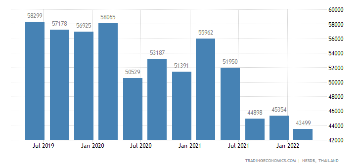 Thailand GDP From Mining