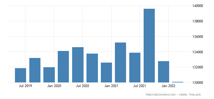 Thailand GDP From Public Administration