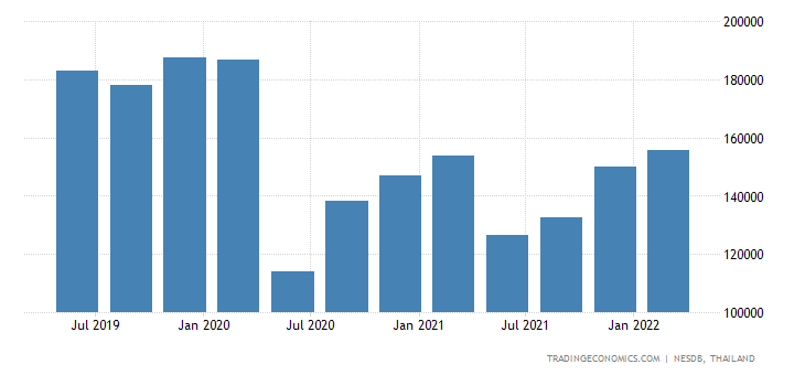 Thailand GDP From Transport