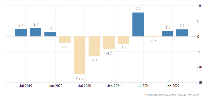 Thailand GDP Annual Growth Rate