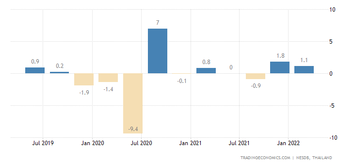 Thailand GDP Growth Rate
