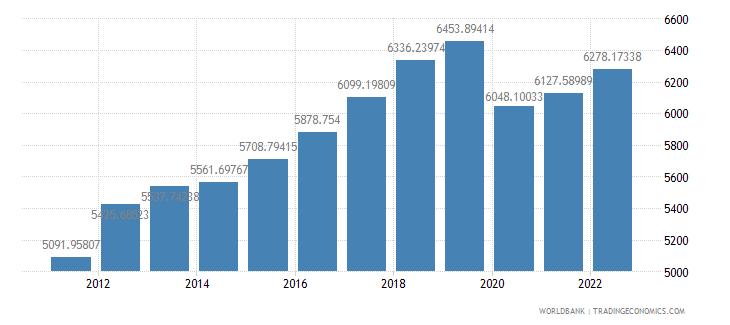 thailand gdp per capita constant 2000 us dollar wb data