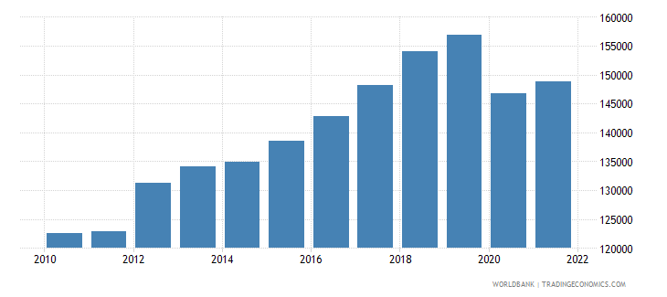 thailand gdp per capita constant lcu wb data