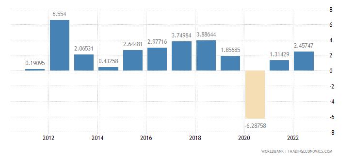 thailand gdp per capita growth annual percent wb data