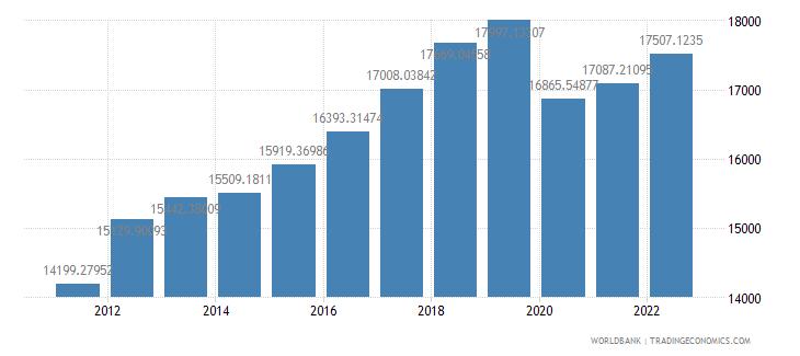thailand gdp per capita ppp constant 2005 international dollar wb data