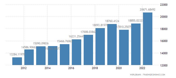 thailand gdp per capita ppp us dollar wb data