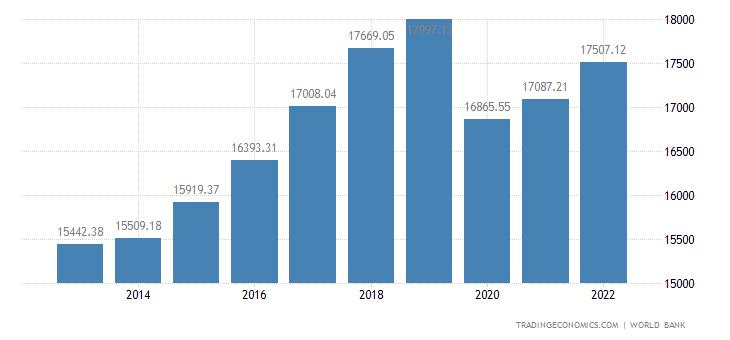 Thailand GDP per capita PPP
